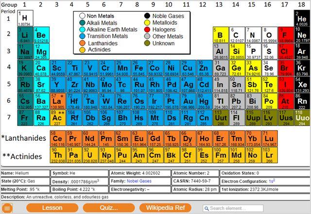 Modelo Tabla periódica de Extensión Chrome