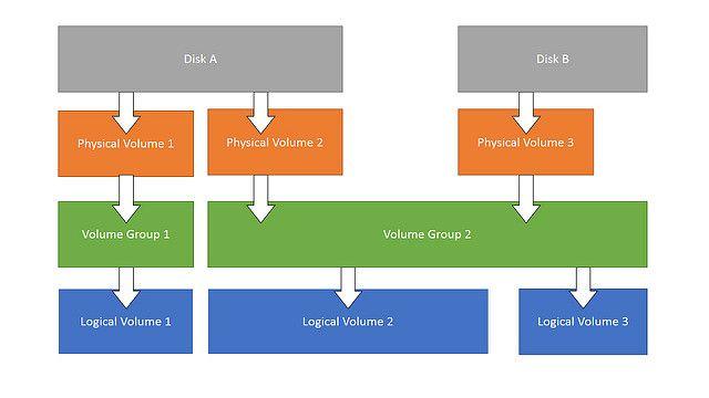 Linux-sistema-restaurar-LVM