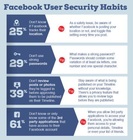 facebook-seguridad-stats