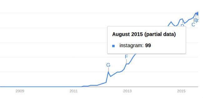 -Medios sociales-stats-y-hechos-instagram-crecimiento