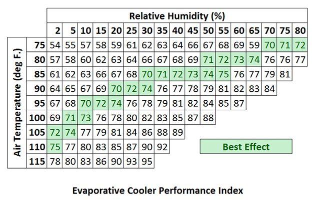 Índice de Rendimiento enfriador evaporativo