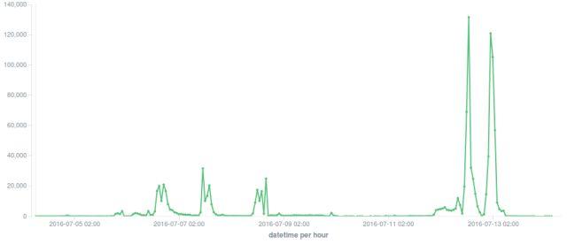 F-Secure Locky el spam de correo electrónico rápido aumento