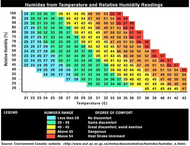 Humidex ¿Cómo afecta la humedad del aire ¿Qué sensación térmica era de