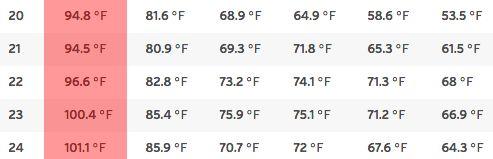 casa-temperatura--ola de calor humedad