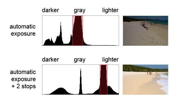 histograma-playa-oscuridad-luz de comparación de