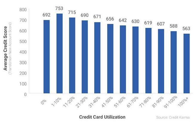 Tarjeta de Crédito Gráfico Utilización
