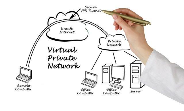 Muo-security-vpn-privacidad-diagrama