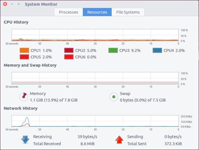 Los recursos del sistema de Ubuntu