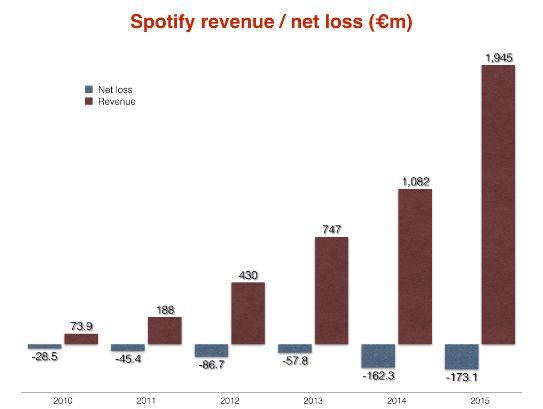 Spotify Finanzas