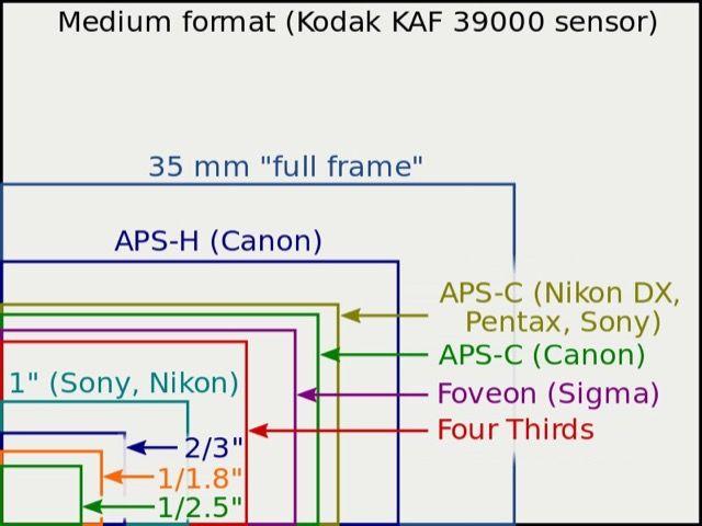 sensor-tamaños