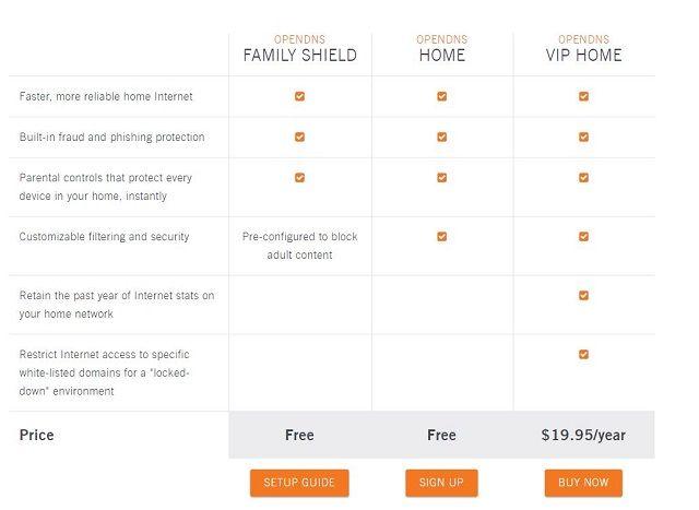 Abrir-DNS-Producto-Comparación de pantalla