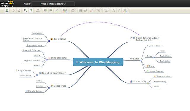 Los mapas mentales con WiseMapping