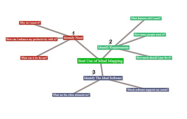decisión Mindmap