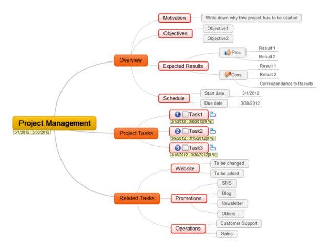 Los mapas mentales con MindMapple
