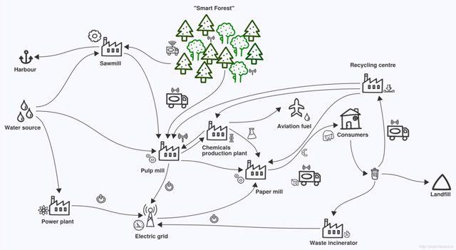 Los mapas mentales con sketchboard