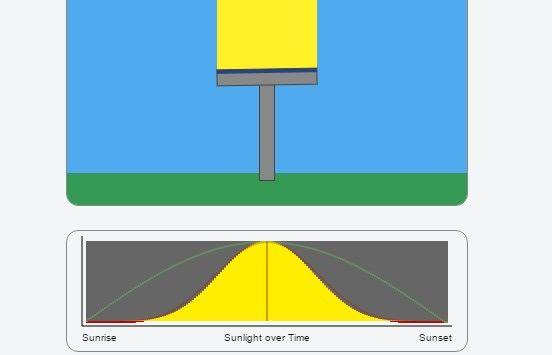 panel solar estimador de la luz del sol