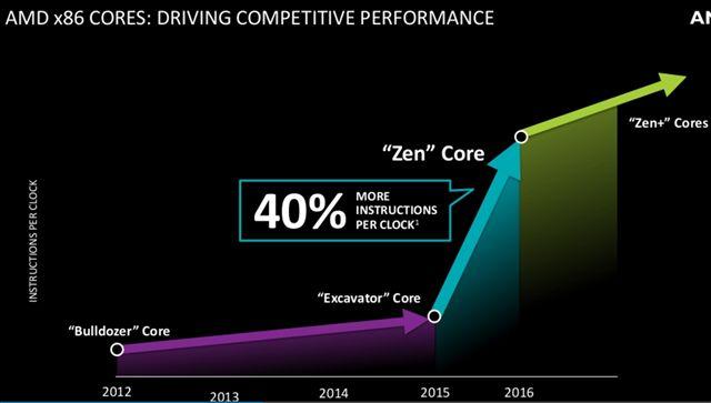 AMD APU rendimiento zen