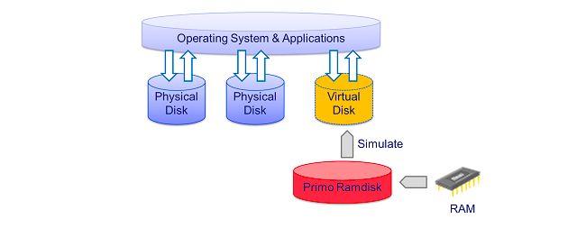 disco RAM