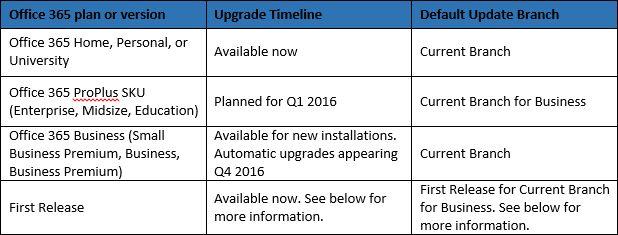 2016 Actualizar Ramas tabla de la oficina