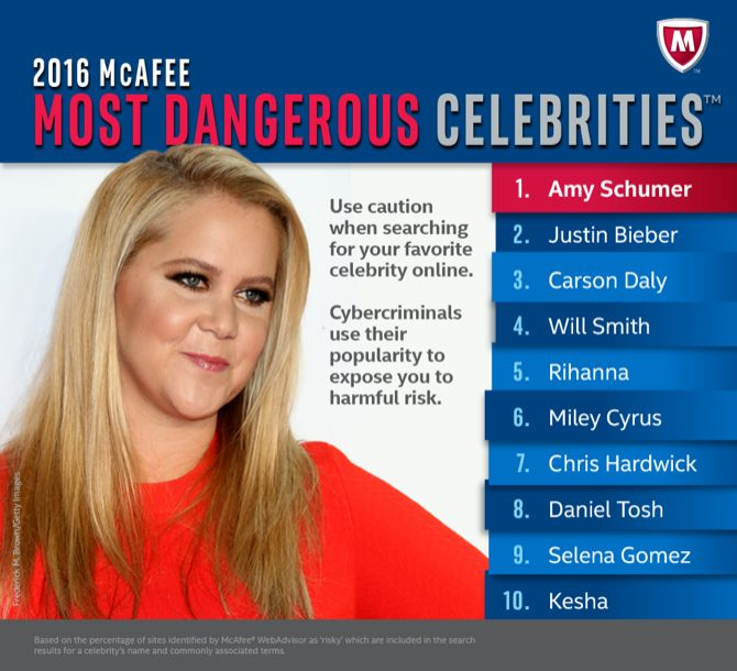 Celebridades peligrosos