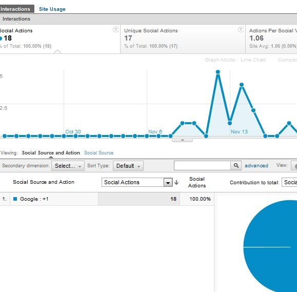 características de Google Analytics