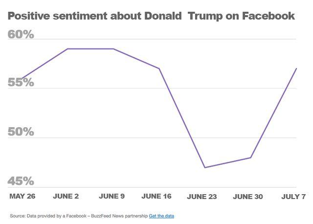 Trump-facebook-buzzfeed