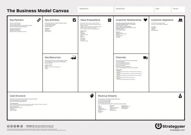 Esquema de modelo de negocios