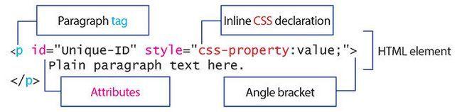 Un diagrama que indica las partes principales de un elemento HTML