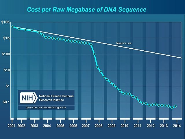 Coste por Megabase de la secuencia de ADN