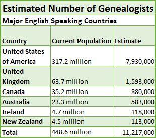 Número estimado de los países de habla Inglés genealogistas