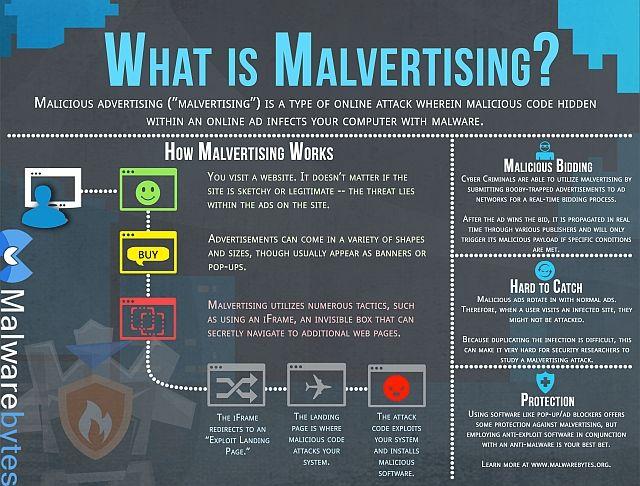 ¿Qué es Malvertising Malwarebytes