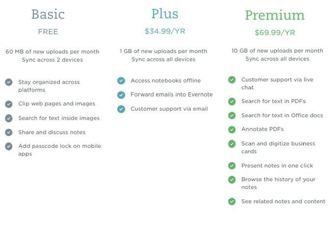 comparación de planes de Evernote