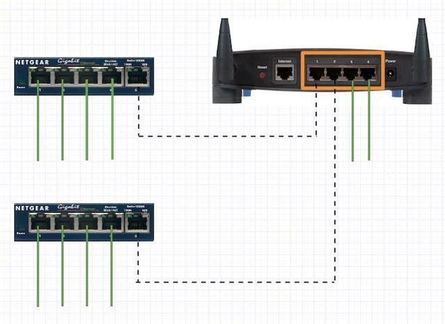 Si necesita expandirse de nuevo, usando uno de los puertos del router originales es mejor