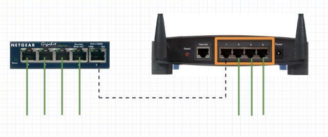 La expansión de su red con un conmutador Ethernet
