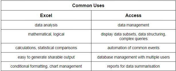 Excel vs pinza Esquema de Acceso