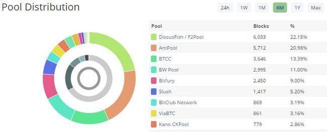 Blocktrial Bitcoin Minería piscina Distribución
