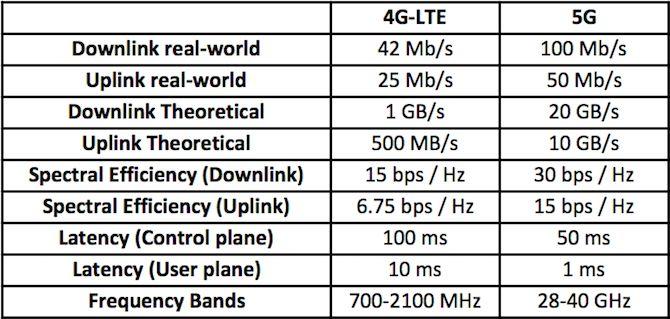 4G frente a las diferencias 5g