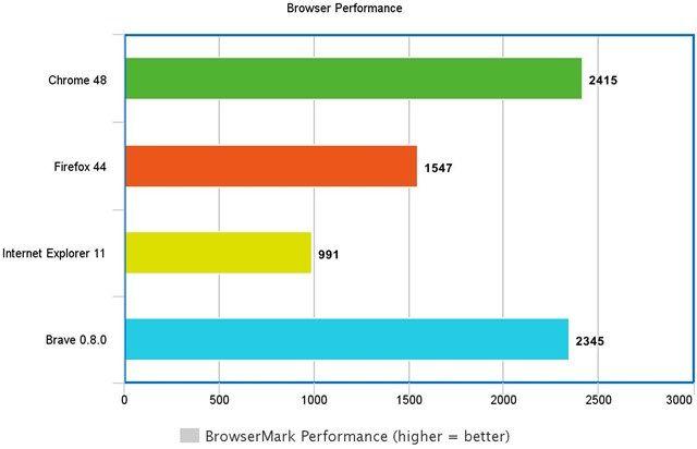 Browsermark rendimiento valiente explorador