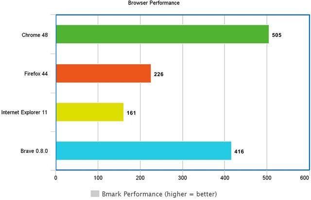 Browsermark el rendimiento del navegador valiente