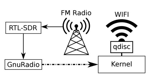 Radio-wifi6