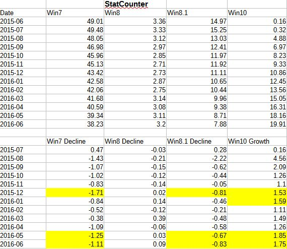 statcounter_difference1