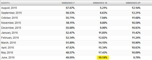 netmarketshare_windows_10