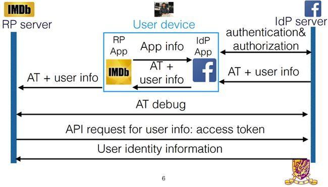 OAuth Investigación Aplicación de sesión