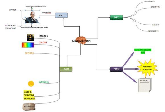 mapa mental de palabra
