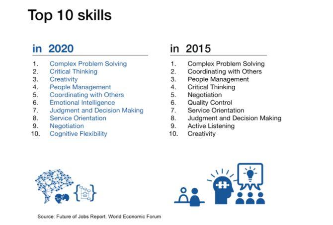 WEF Top 10 Habilidades