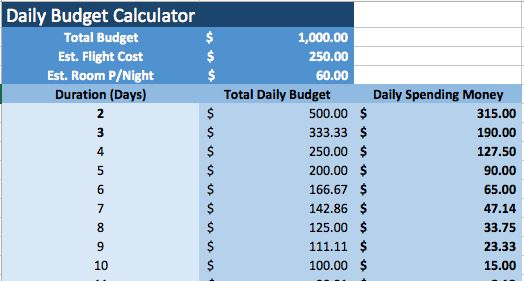 Calculadora de presupuesto diario