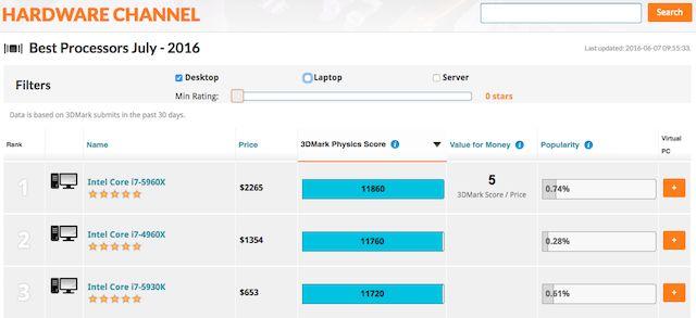 compare-cpu-Futuremark 3DMark;