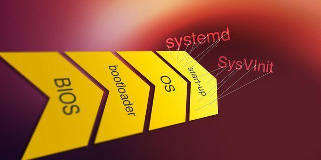 ¿Cómo controlar linux servicios y subrutinas de puesta en marcha