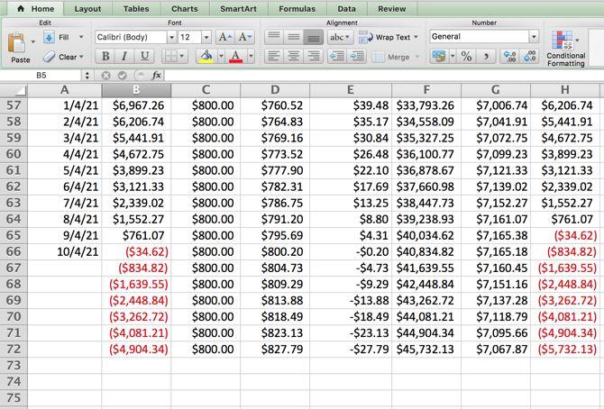 Excel Amortización - Pagos ajustados