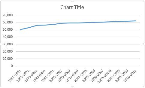 Gráfico de Excel Basic Line